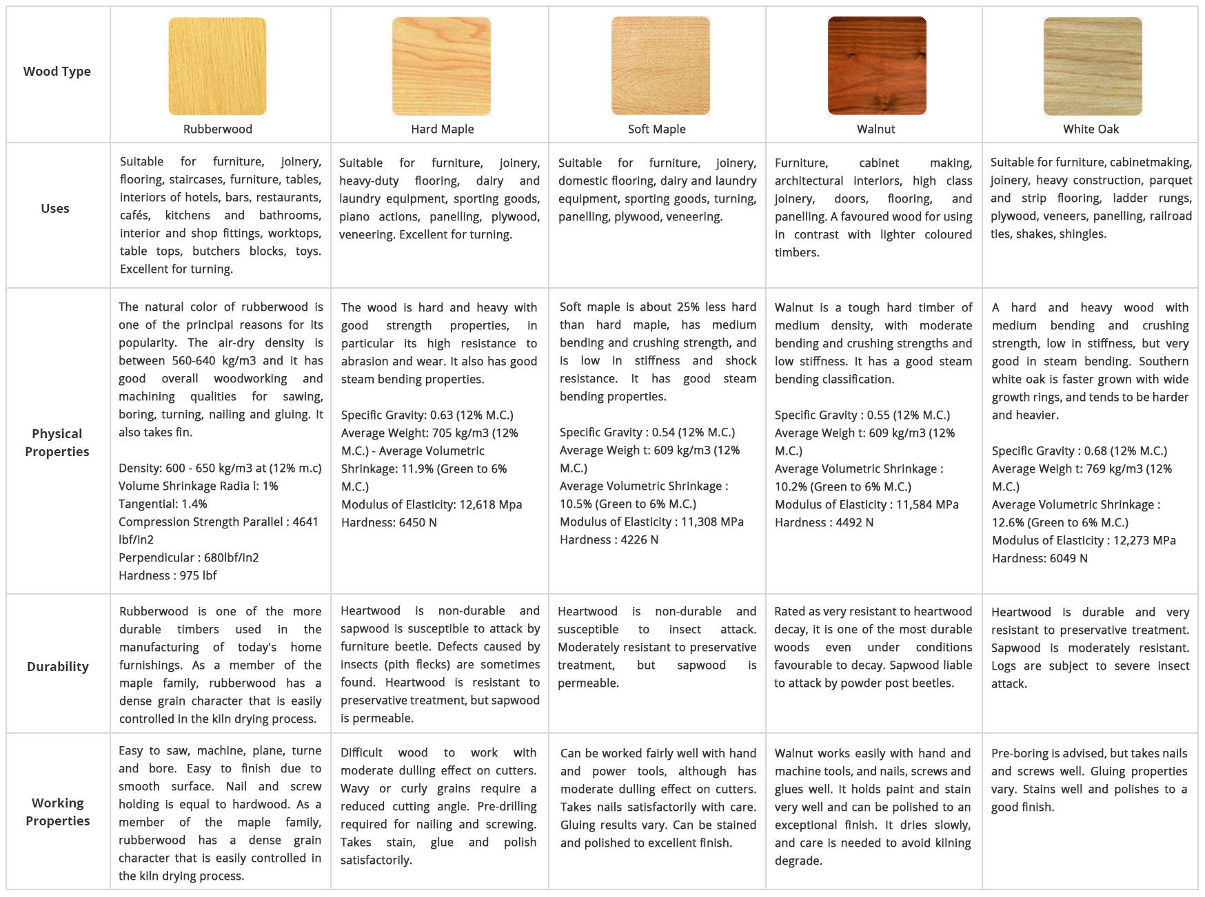Wood-Comparision